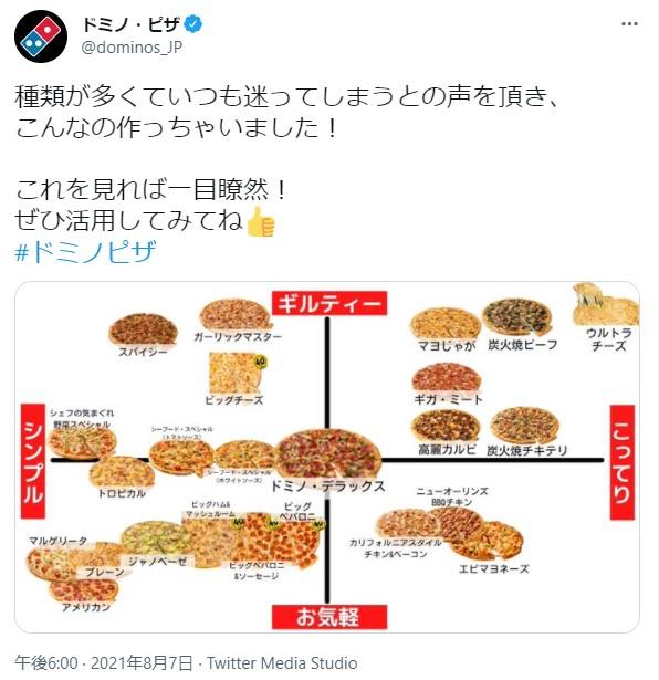 ドミノ・ピザ公式が「ピザの早見表」を公開して話題に! 「ギルティー×こってり」の頂点にあるピザは果たして…!?