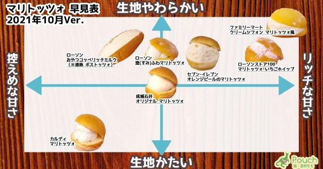 「マリトッツォ早見表」を作ってみた! クリームの甘さや生地の柔らかさがひと目でわかります【2021年10月ver.】