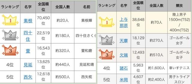 9月19日は「苗字の日」! 2020年東京オリンピック・パラリンピックメダリストの珍しい苗字ランキングがすごかった…!